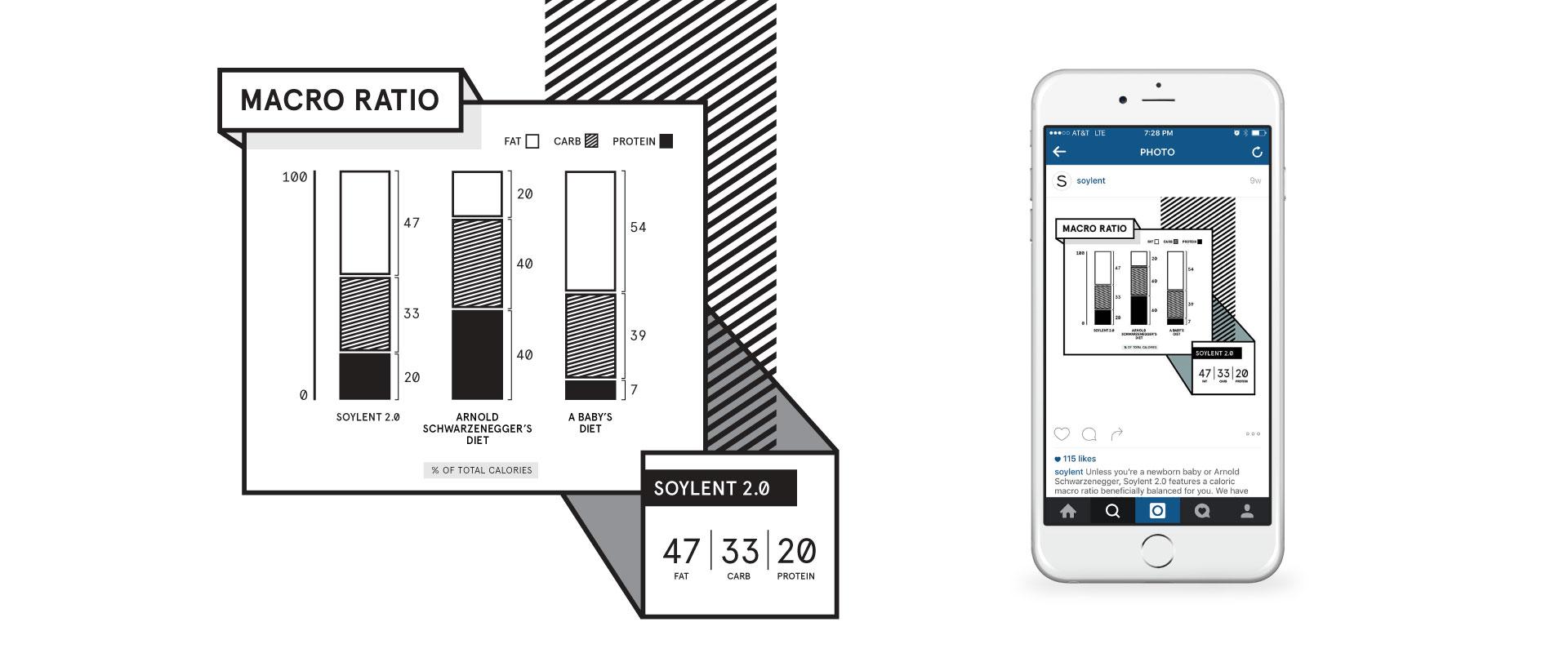 soylent_infographic_macroratio.jpg