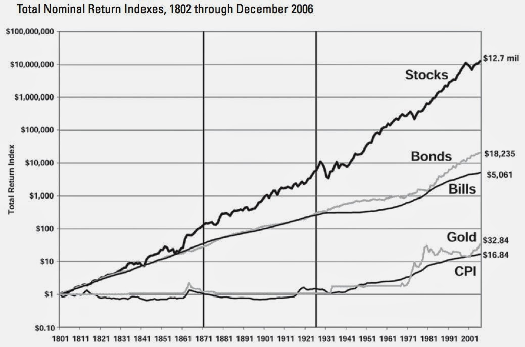 (Source: Stock for the long run, Jeremy Siegel)
