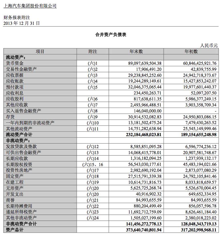 上汽集團2013年年報 (p.30)