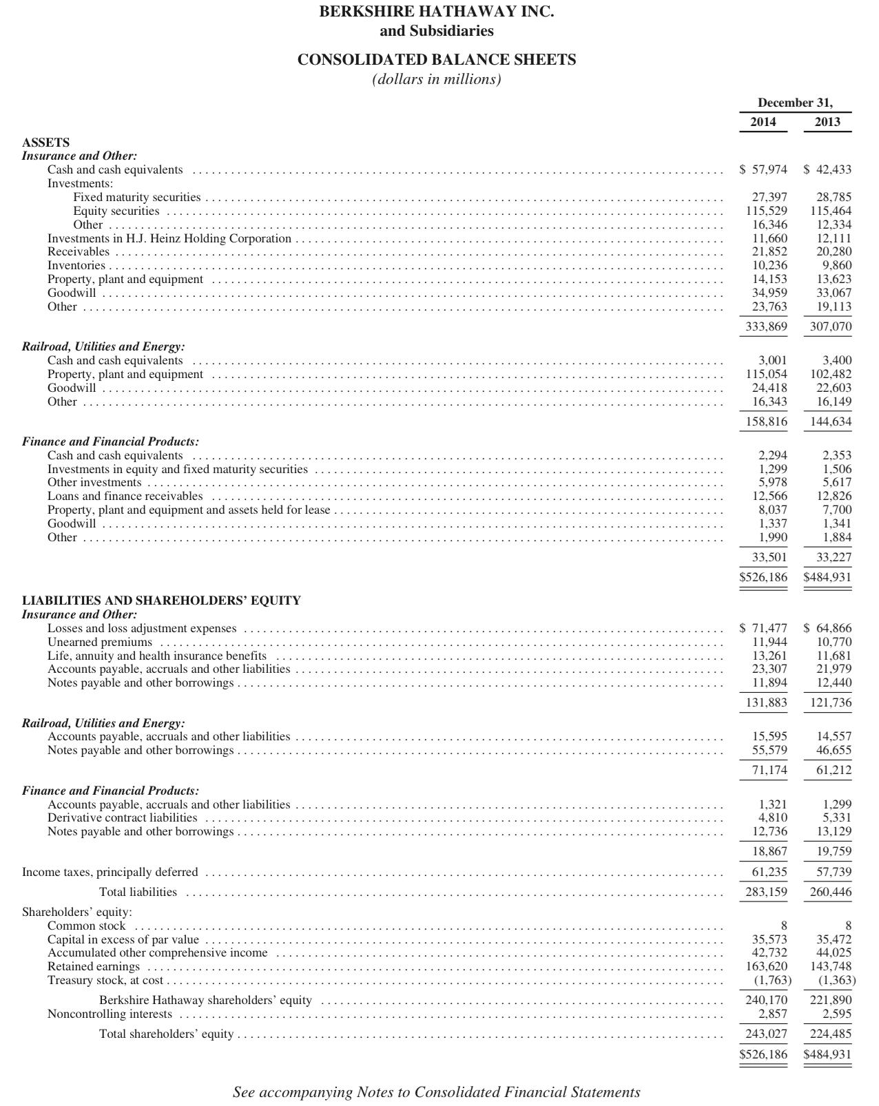BRK Balance Sheet.png