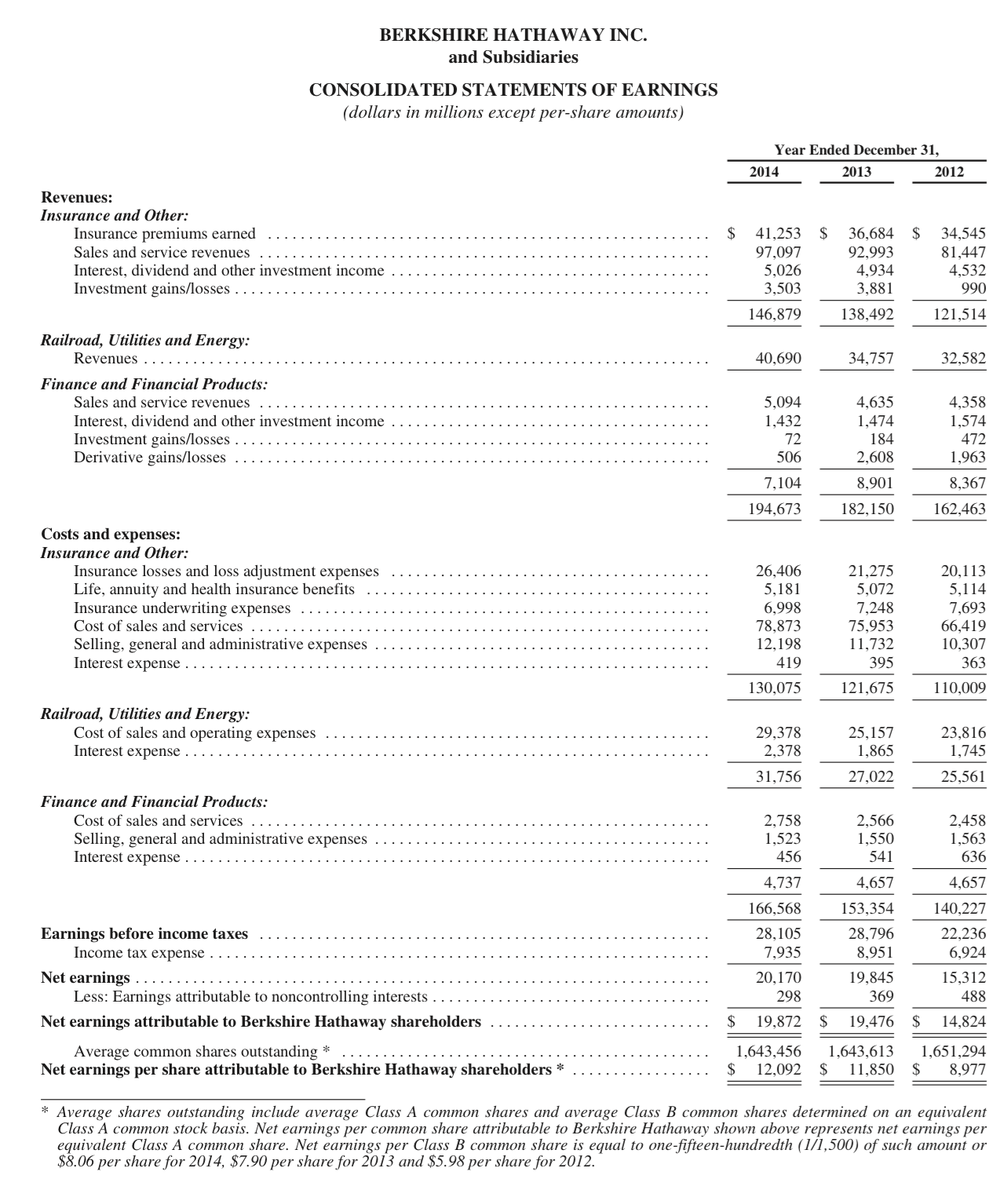 BRK Income Statement.png