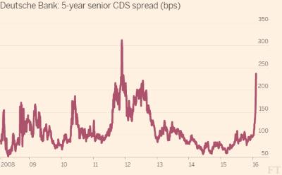FT:Investors flock to CDS amid fear over banks' bonds (2016-02-09)