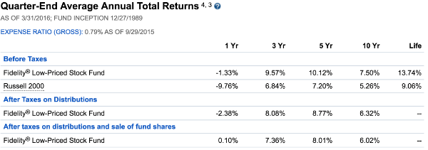 Fidelity® Low-Priced Stock Fund