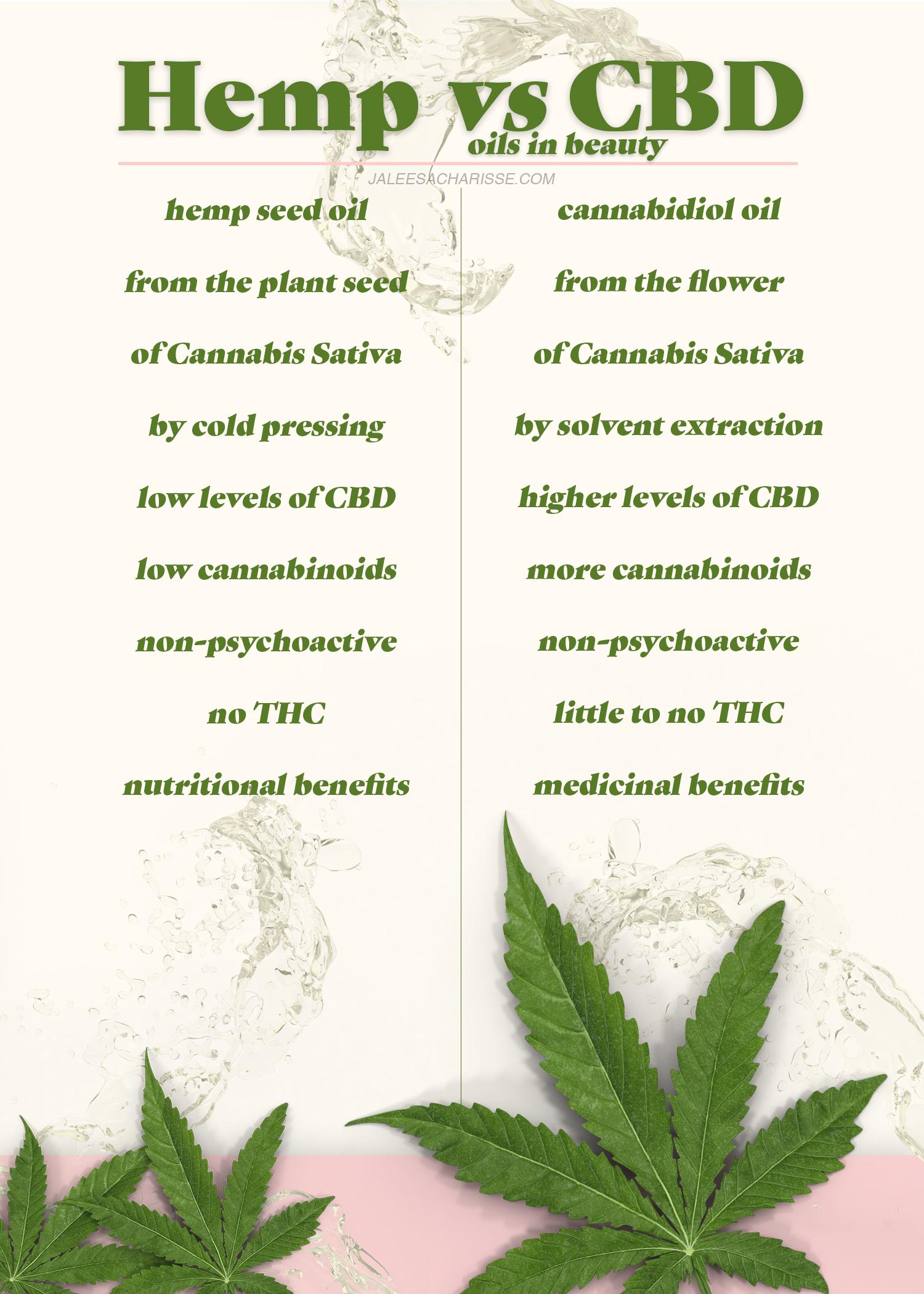 Clarifying Cannabis Sativa In Beauty Hemp Oil Vs Cbd Oil Jaleesa Charisse