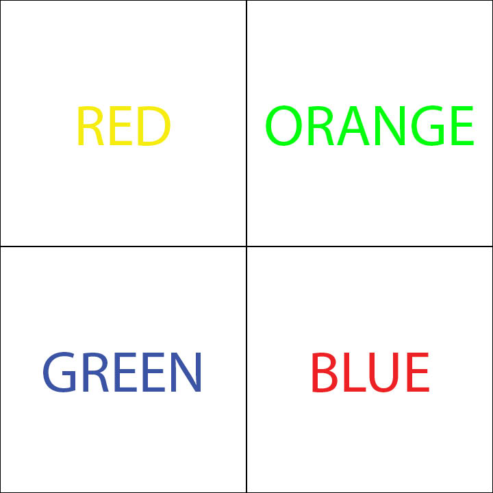 "Figure 3: The final step of the Stroop Task is to name the color of the text, not read the word. It requires the ability to inhibit your well-learned ability to read the words in order to name the text color. Clockwise from upper left corner, you would say, ""yellow,"" ""green,"" ""red,"" ""blue."" The faster you are and the less errors you make, the better your inhibitory control."