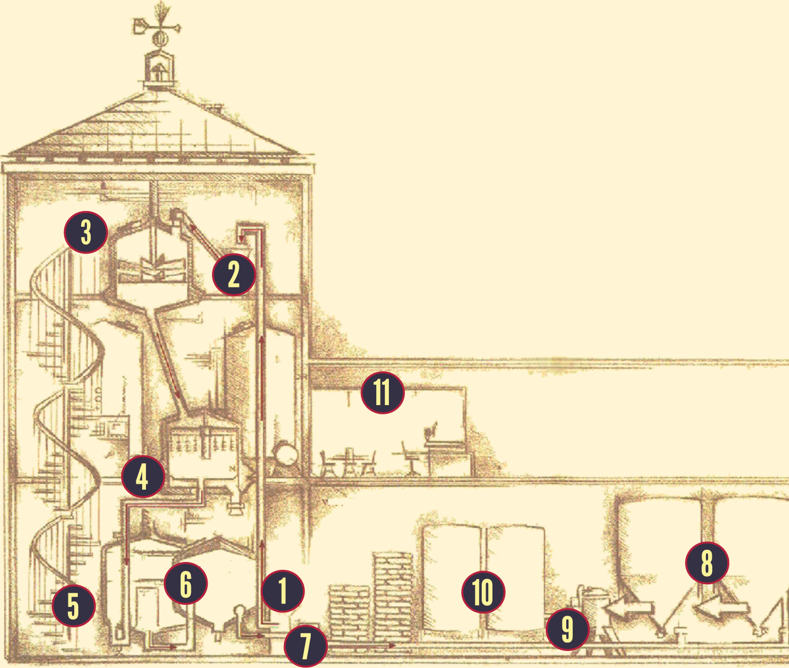Brewery Blueprint