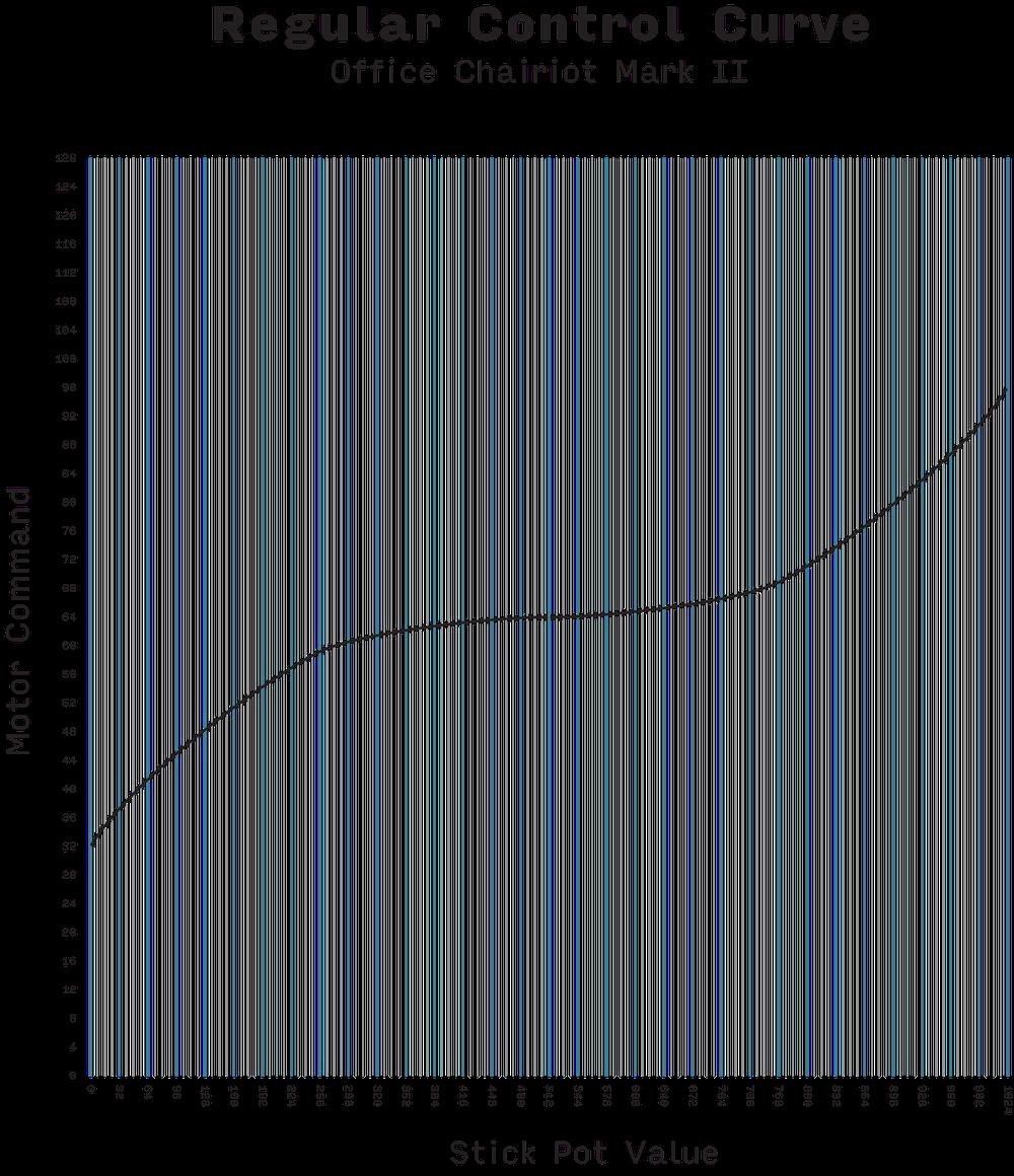 Throttle Curve - Regular.png