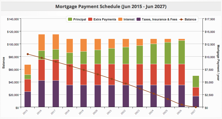 Mortgage Balance - Last Payment in 2027