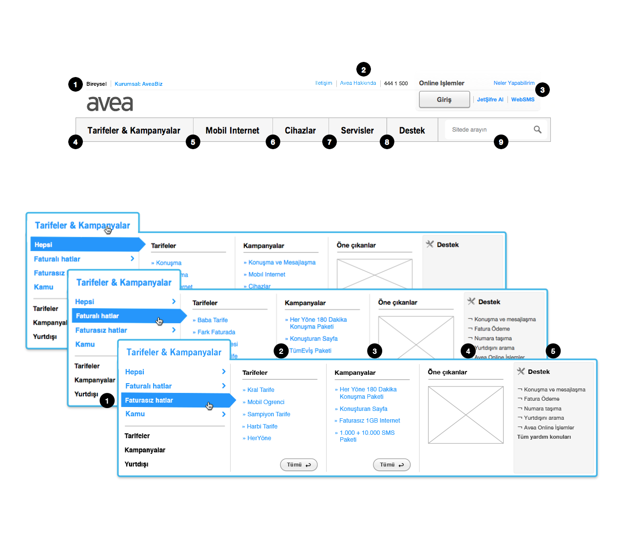 Defined off-site and on-site sections, created a mega drop-down allowing to navigate deep down in product & service hierarchies meeting both business and user goals.