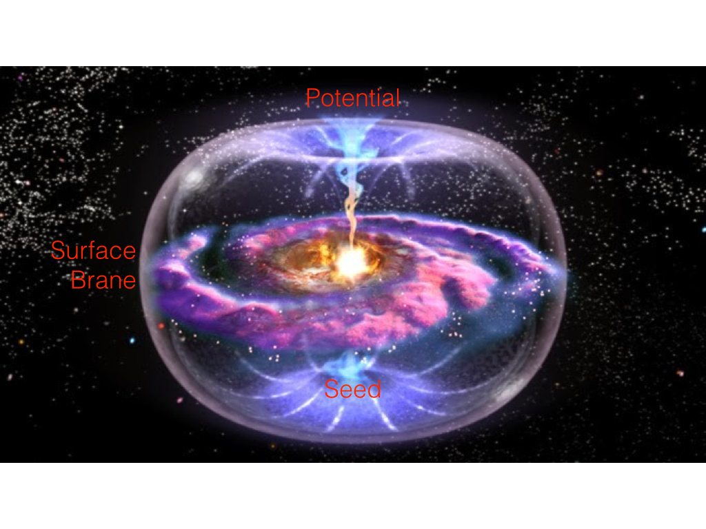 Figure 9: The Poles and Surface Brane expressed as a Galaxy