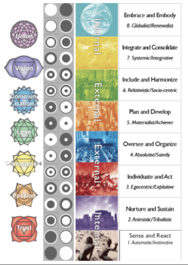Figure 21:  Spiral Dynamics, Chakras and the iChing.  Newcomb D, personal communication, 2011