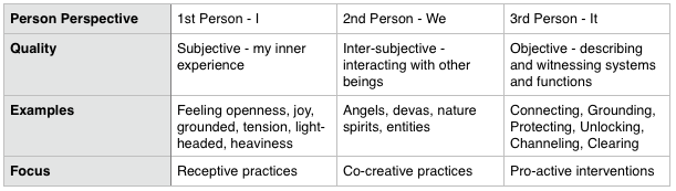 Table 7:  Three Core Perspectives