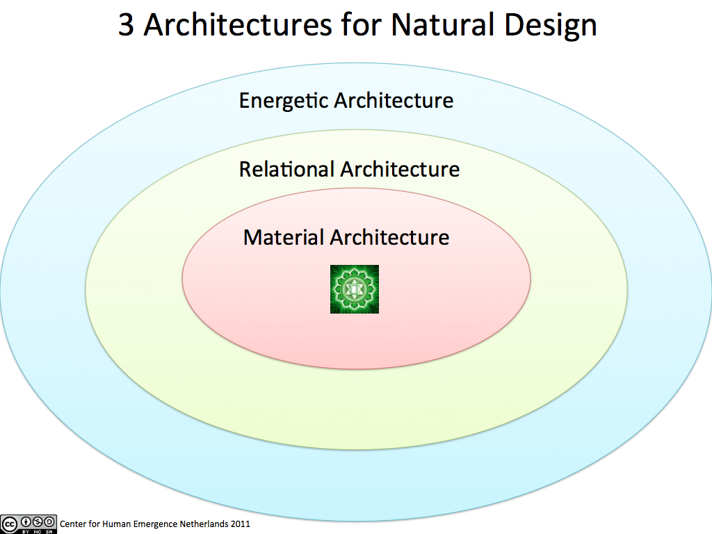 Figure 41:  Three Architectures for Natural Design  (Center for Human Emergence Netherlands 2011)