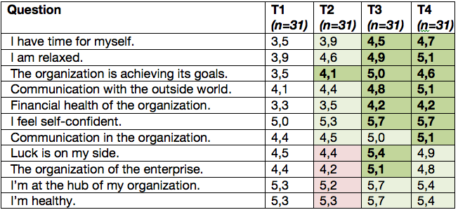 Table 7 with ECOintention results in 2014: there were 31 Guardians who completed the questionnaire at all four moments in the process. Green means a higher and red means a lower score than the initial measurement. Figures in bold represent a statistically significant change. The scale was 1 (poor) to 7 (very good).   (Source:    http://www.ecointention.com/bedrijven_natuurgebieden/resultaten/resultaten_e.htm   ; Center for ECOintention (2014)