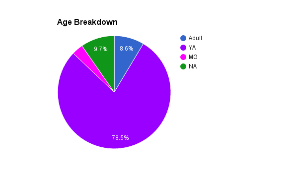 2016 books age breakdown.png