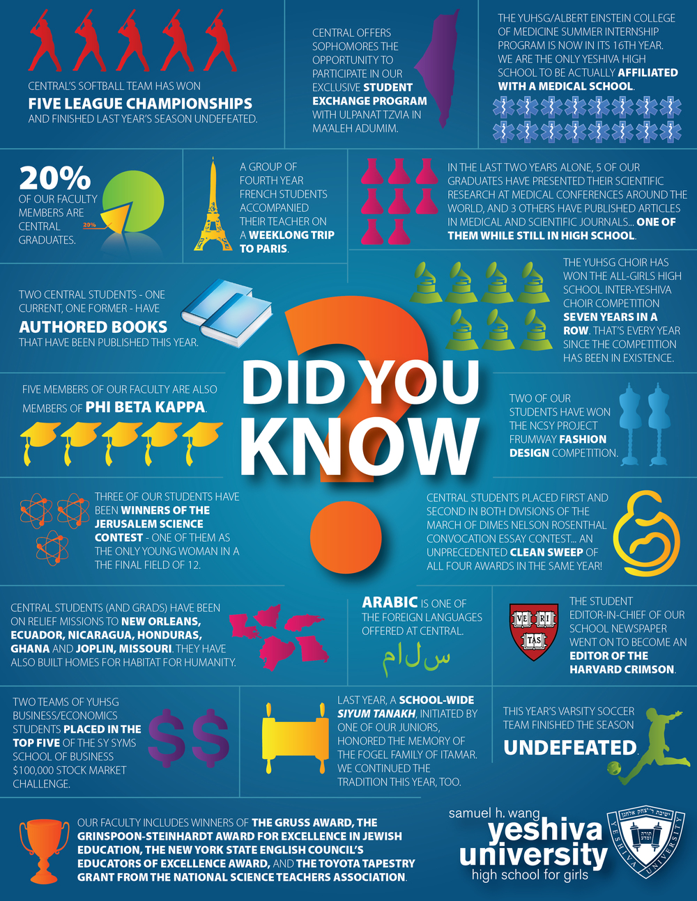 Did You Know? - Infographic, Yeshiva University High School for Girls