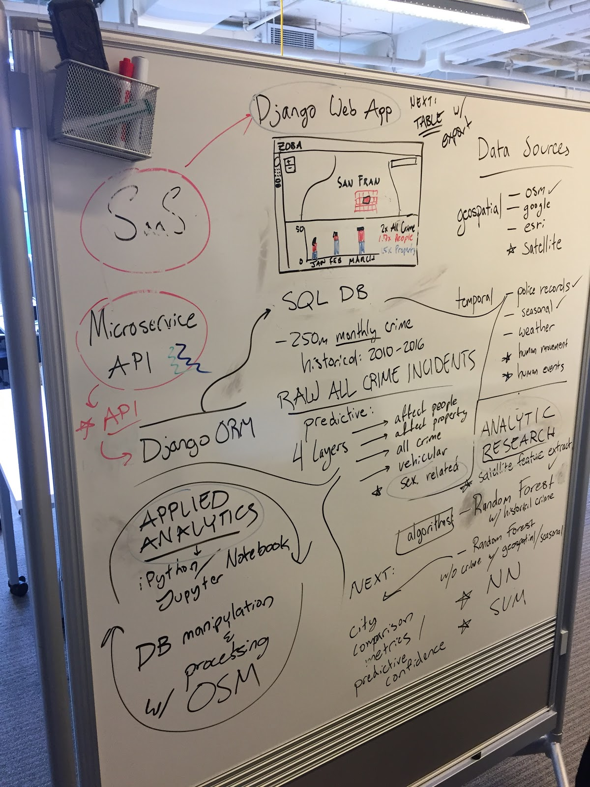 Smaller, portable whiteboards on wheels are ideal for brainstorming, mind mapping and general sharing and communication.
