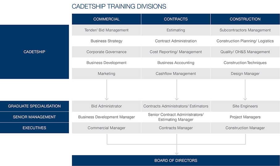 Structured Training Program