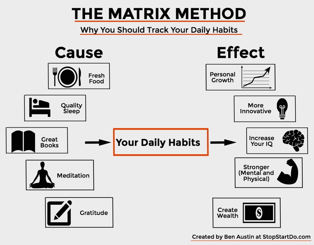 The Matrix Method