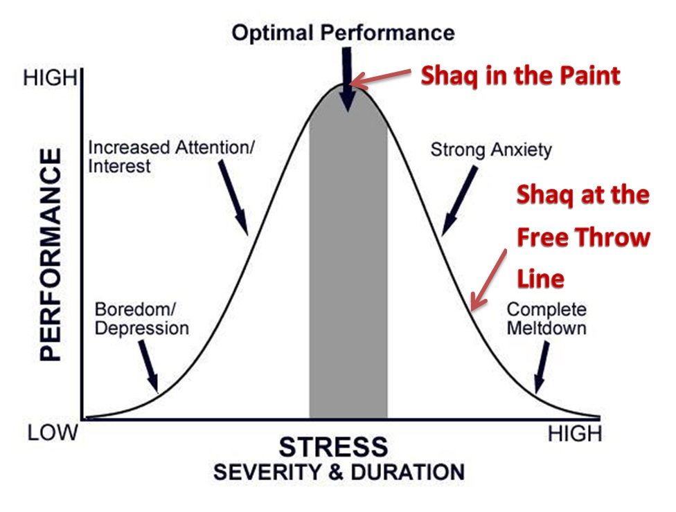 From Wikipedia, Yerks Dodson Law [6]
