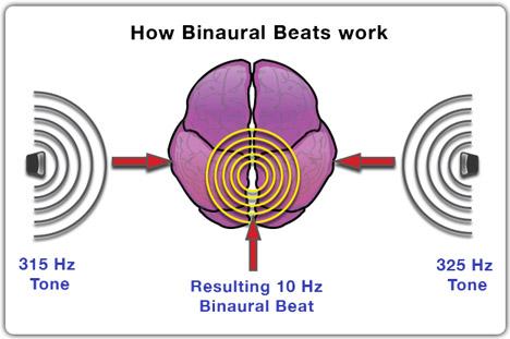Binaural beats Alpha Waves Holosync