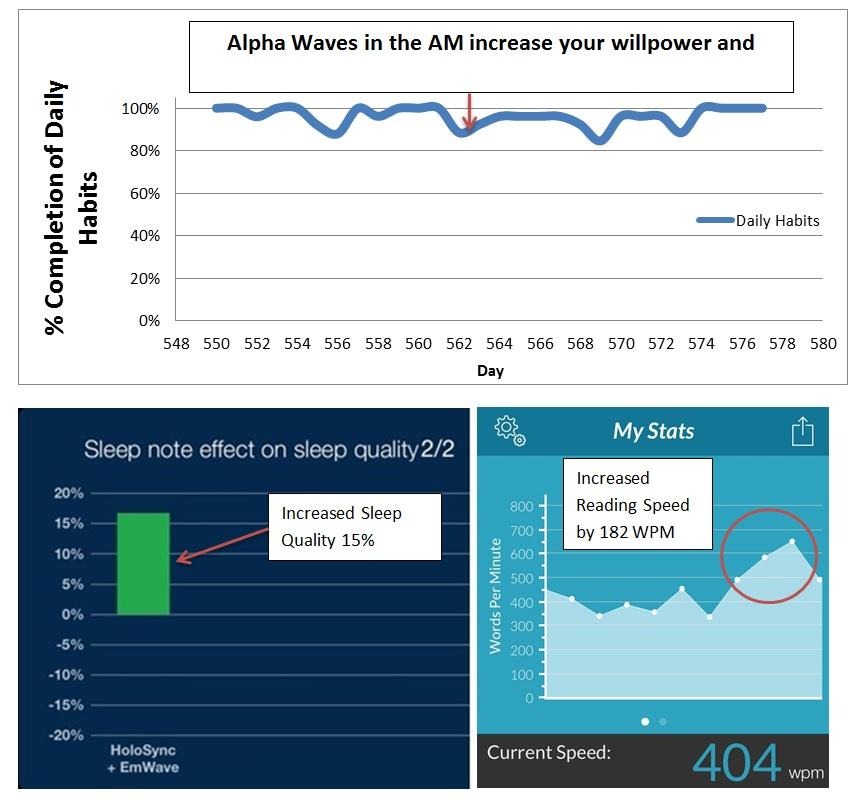 Alpha Brainwaves faster smarter sleep better