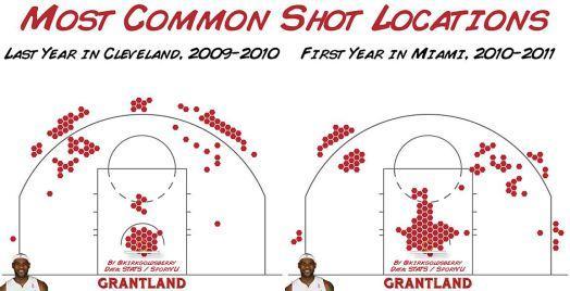 Lebron James Shot Locations Grantland