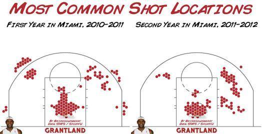 Lebron James Shot Locations Grantland Miami