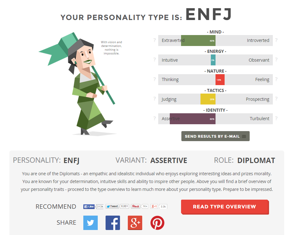 A look at the 16 Personalities Myer's Briggs profile. I'm an ENFJ.