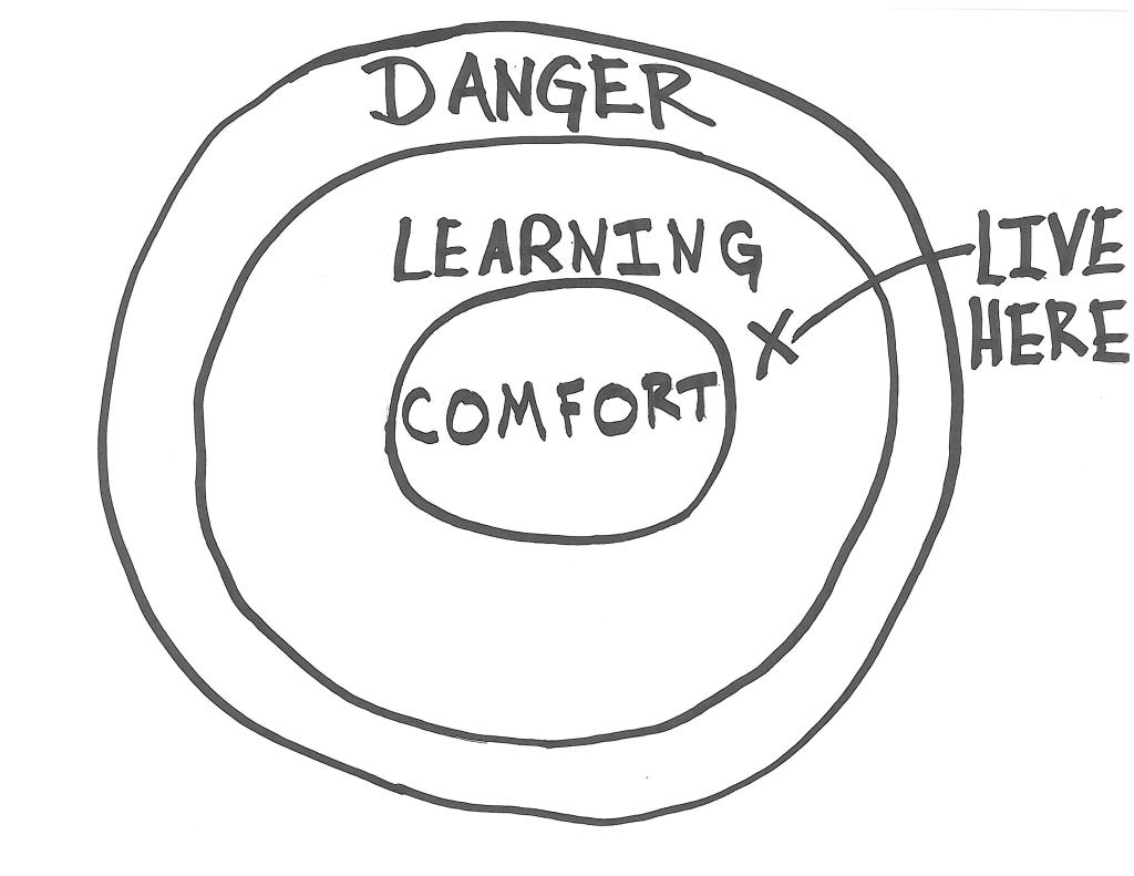 Your comfort zone where all the learning happens