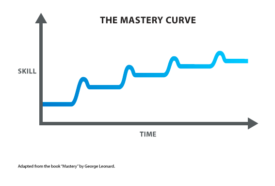 Mastery Is an S shaped curve