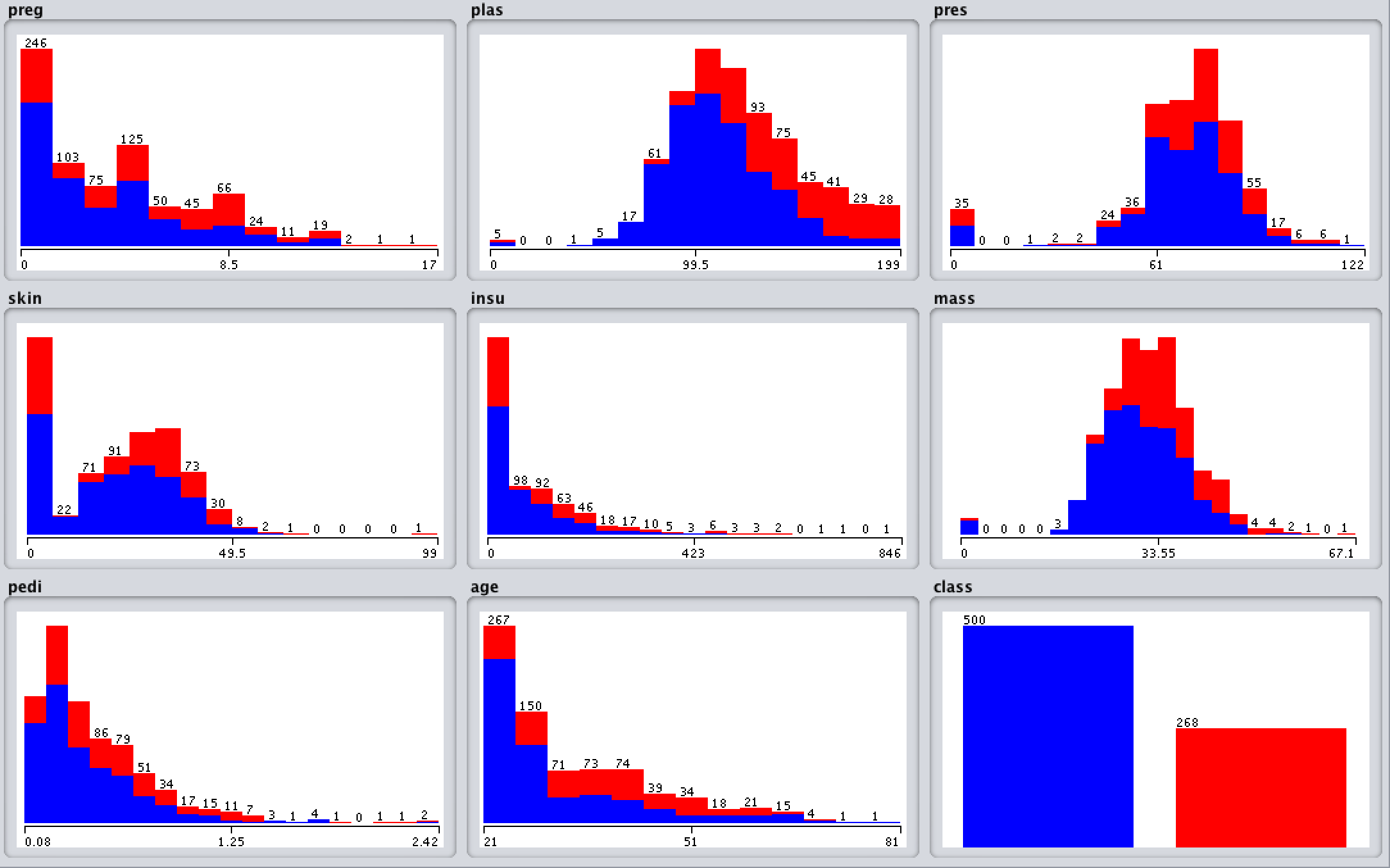 Visualisation of Pima Indians dataset attributes (auto-generated in Weka)