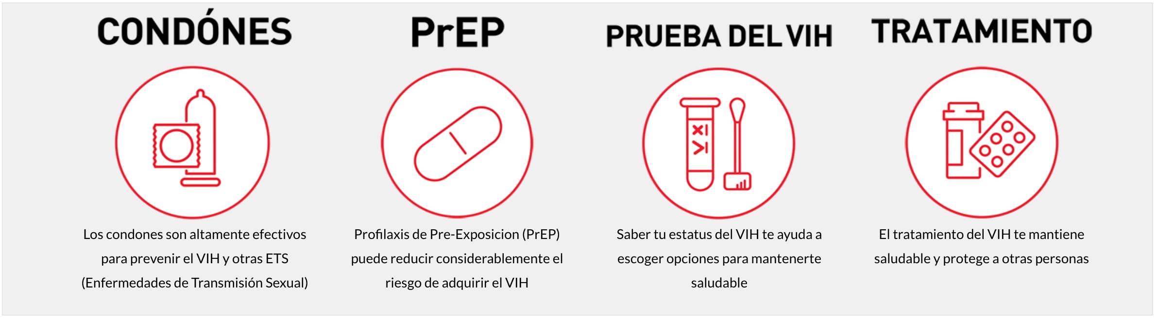INICIA LA CONVERSACIÓN, VISITANDO LA PÁGINA DEL CDC