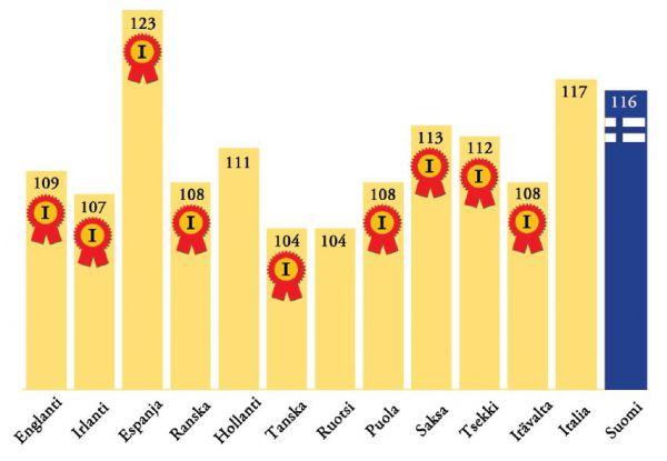 RGT Planetin satoisuus Euroopassa lajikekokeiden mittariin verrattuna