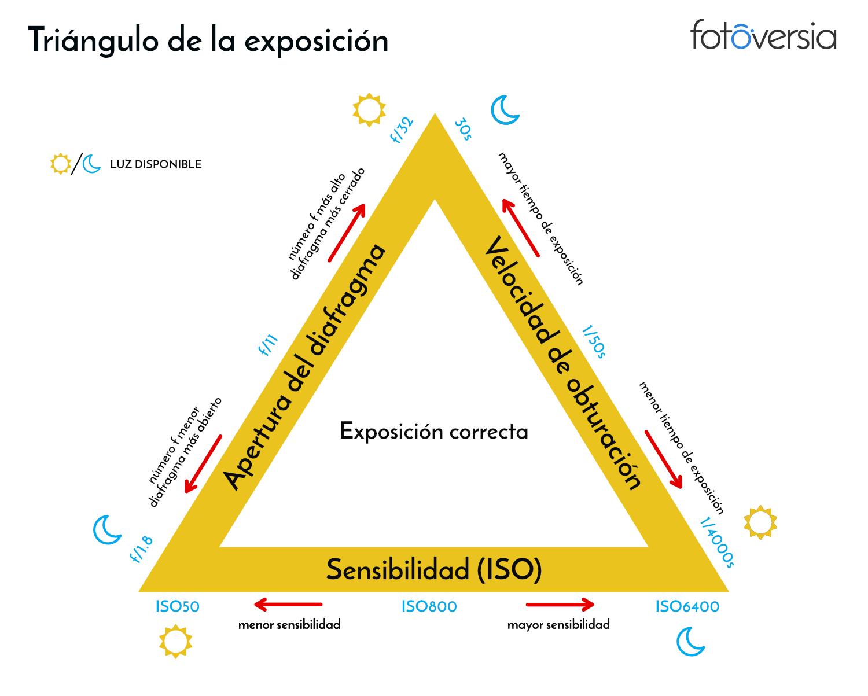 Triángulo de exposición, derechos de fotoversia.com