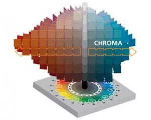 Chroma Chart