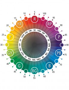 Hue Chart