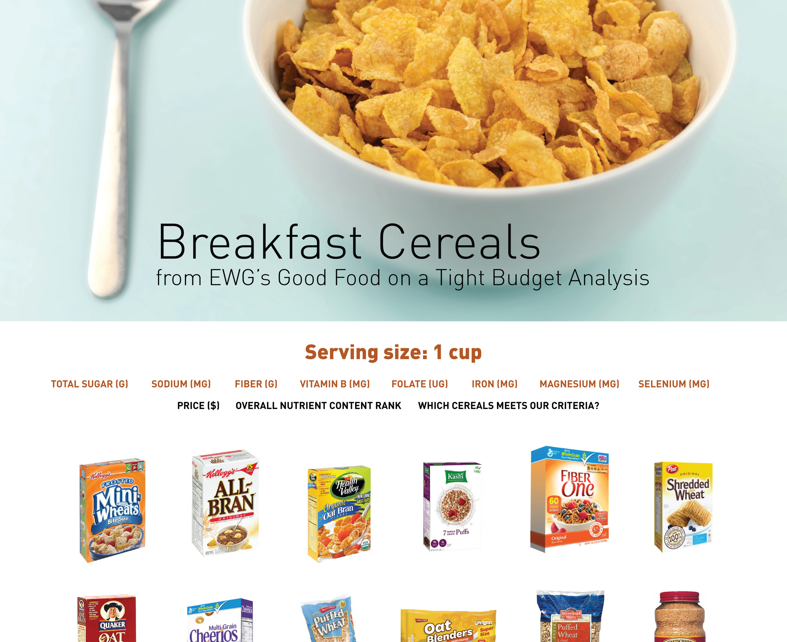The responsive website design to visualize breakfast cereals according to the ranking of EWG's 2012 Good Food on a Tight Budget guide.