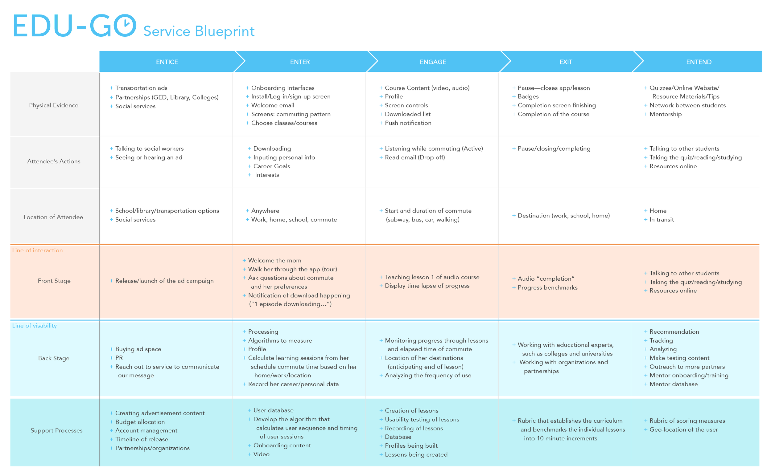 SERVICE BLUEPRINT: Mapping out how EDU-GO works