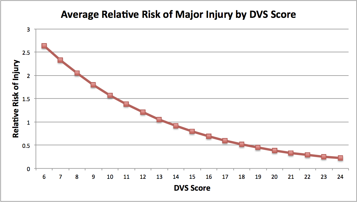 Relative Risk of Major Injury - The graph below demonstrates an analysis of the relative risk of a major pitching-arm injury with respect to the average pitcher. Estimates can be done with respect to any hypothetical baseline pitcher. Putting this in terms of an average across a total DVS Score, including all six factors, we can get results that can be summarized in the following plot. This demonstrates the degree in which a pitcher's relative risk of major injury is related to their overall mechanical profile. As the DVS Score increases, the relative risk of injury decreases.
