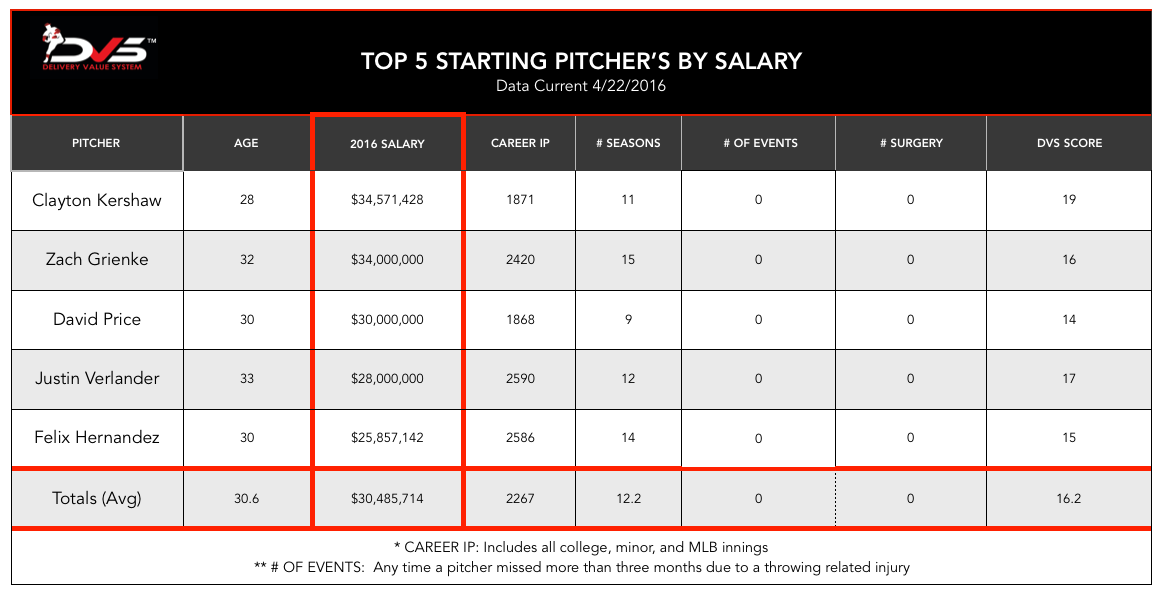 2016: Top 5 Starting Pitchers By Salary
