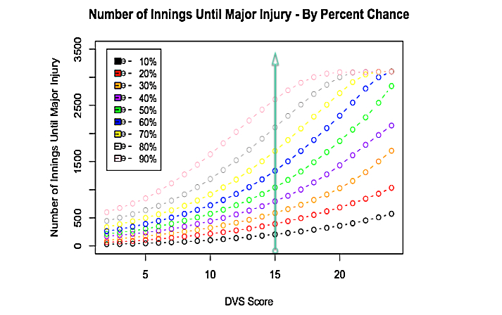 "Sample plot DVS would generate for an organization looking to assess a pitcher's chances of getting injured over the next ""X"" number of innings."