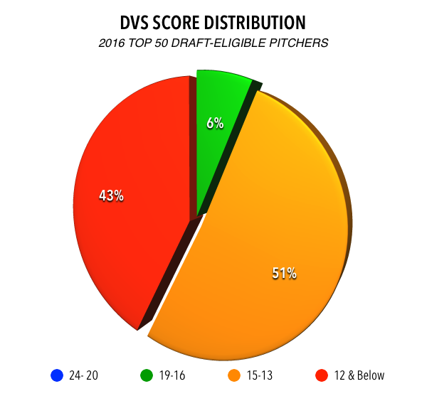 Percent distribution by group