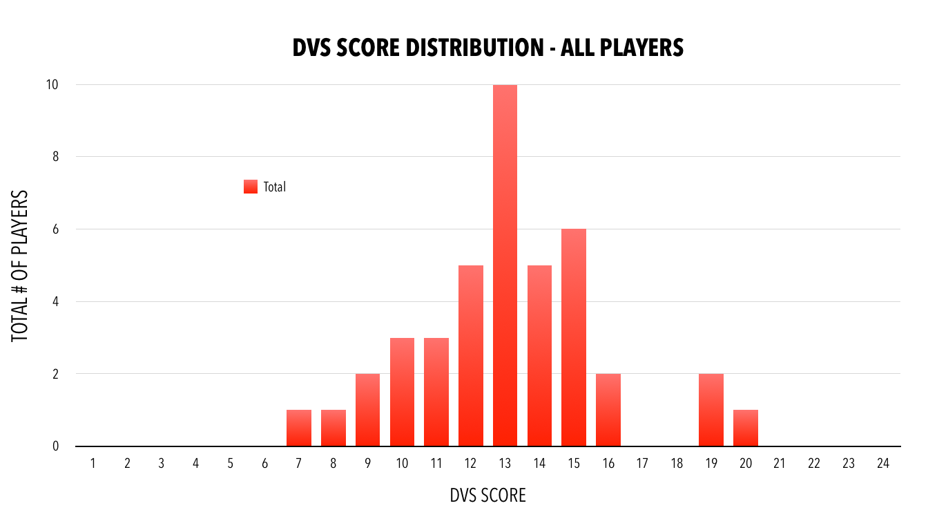 Distribution for Utica, Newark, and St. Louis DVS Awareness Days