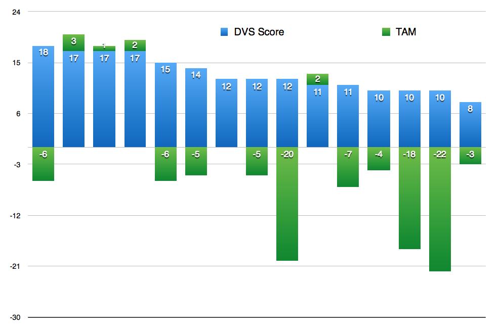 DVS Score vs. ROM Correlation