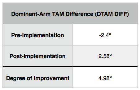 On average, pitchers improved their Total Arc Motion Difference by nearly 5 degrees. Pre-Implementation, pitchers' throwing arms were limited by an average of 2.4 degrees; however, Post Implementation, all throwing arms on average were 2.58 degrees greater than non throwing arms.