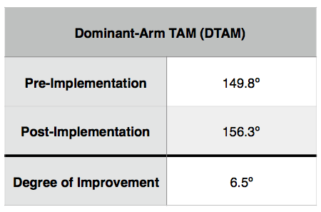 On average, pitchers in the league improved their throwing shoulder flexibility by 6.5 degrees.
