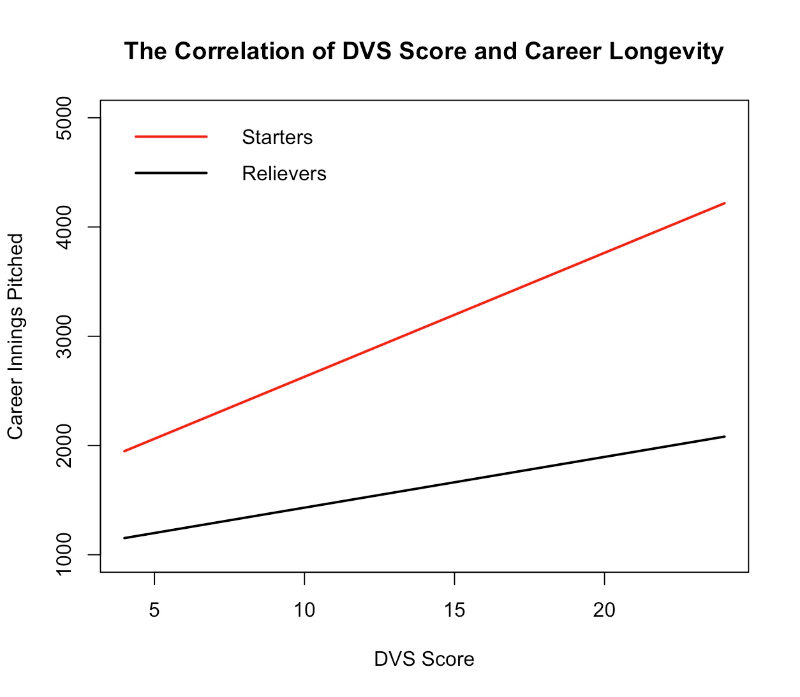 The graph above consists of former MLB pitchers. As you can see in both groups (Starters & Relievers), as DVS Score (x-axis) increases, so does the number of innings pitched (y-axis). Lower DVS Scores are correlated with greater risk of injury, which is why inning totals are lower as DVS Score decreases.