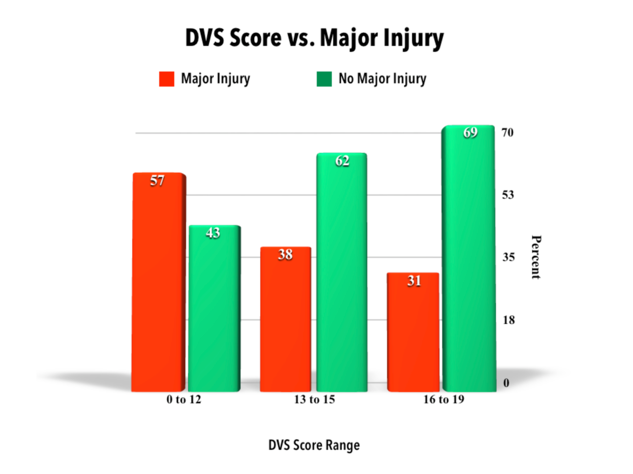 DVS Scoring System - We have compiled years of research and data collection into a single quantifiable number referred to as a DVS Score. The DVS Score of a pitcher objectively evaluates the movements of a pitcher's delivery to remove any bias towards a specific methodology or style. The movements are broken down into individual components of the pitching delivery, which are examined and measured across multiple angles to calculate accurate scoring.