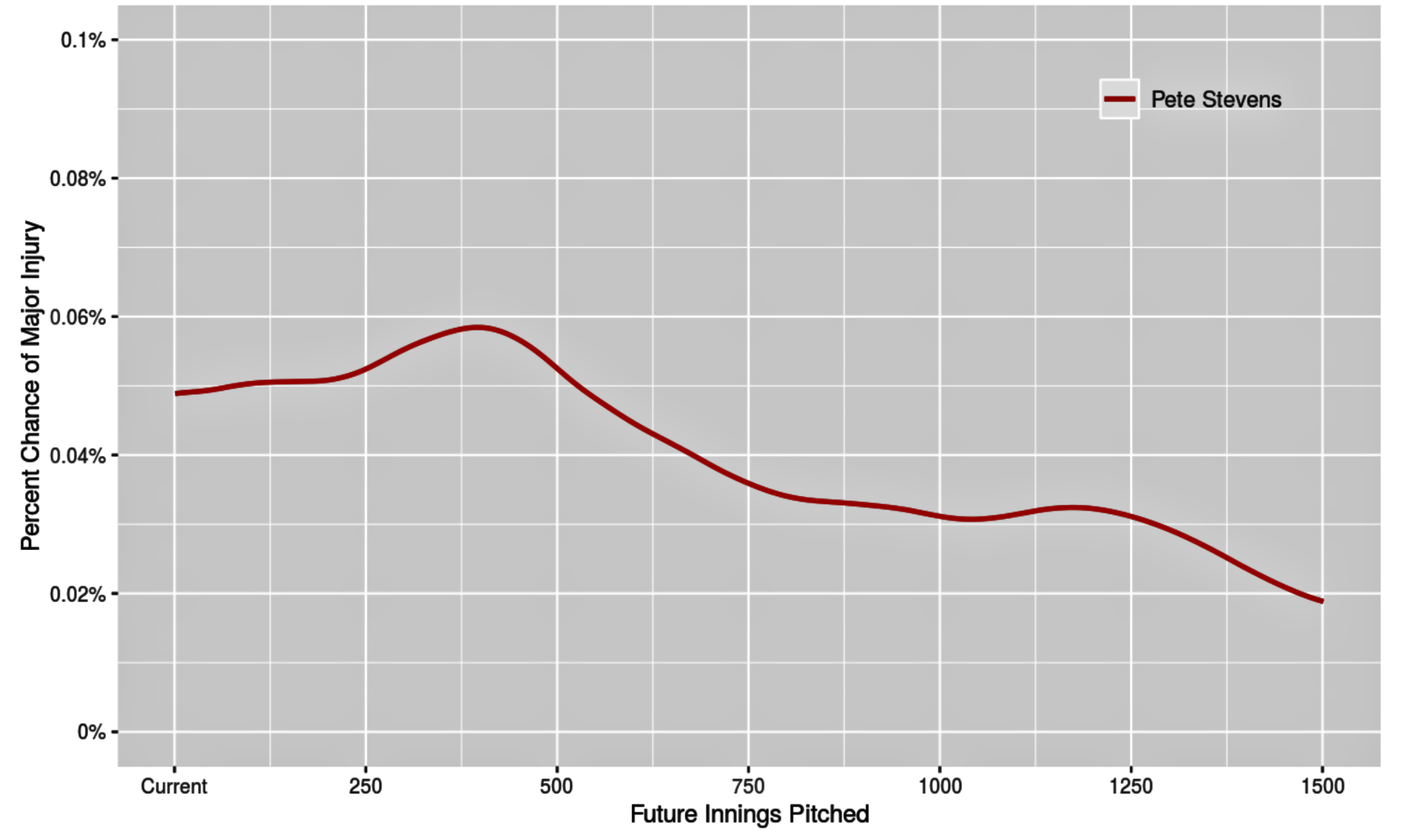 Probability at Future Inning - This plot describes the probability of major throwing-related injury at each future inning. This is useful in visualizing when a given pitcher is most likely to experience a major injury.